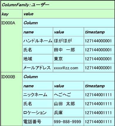 Key Value Storeのデータモデル
