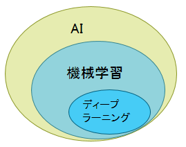 AIと機械学習とディープラーニング